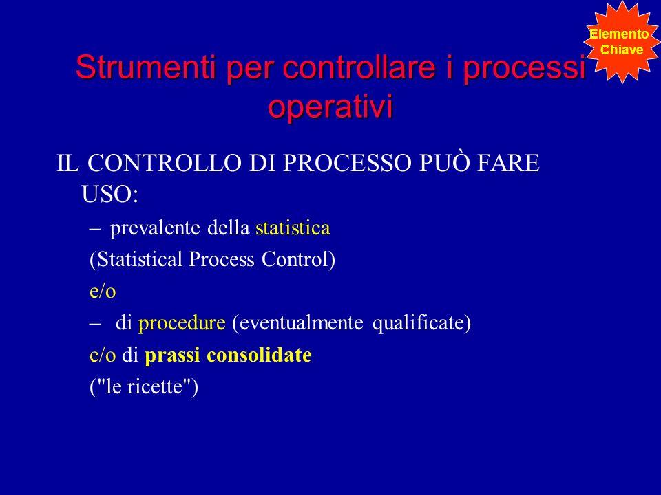 Strumenti per controllare i processi operativi IL CONTROLLO DI PROCESSO PUÒ FARE USO: –prevalente della statistica (Statistical Process Control) e/o –