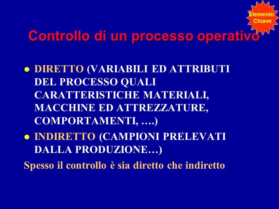 Controllo di un processo operativo l DIRETTO (VARIABILI ED ATTRIBUTI DEL PROCESSO QUALI CARATTERISTICHE MATERIALI, MACCHINE ED ATTREZZATURE, COMPORTAM