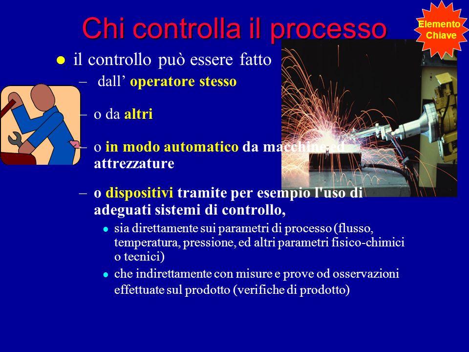 l il controllo può essere fatto – dall operatore stesso –o da altri –o in modo automatico da macchine ed attrezzature –o dispositivi tramite per esemp