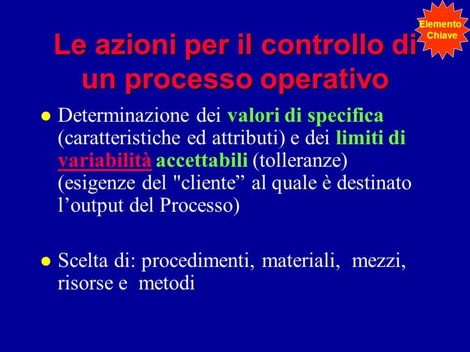Le azioni per il controllo di un processo operativo l Determinazione dei valori di specifica (caratteristiche ed attributi) e dei limiti di variabilit
