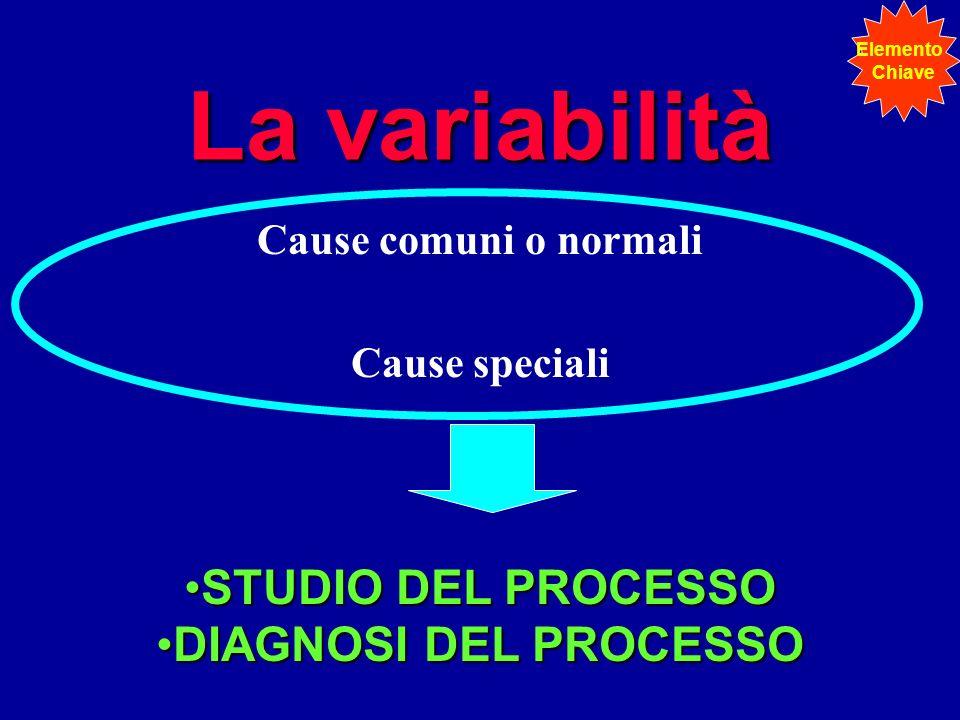 La variabilità Cause comuni o normali Cause speciali STUDIO DEL PROCESSOSTUDIO DEL PROCESSO DIAGNOSI DEL PROCESSODIAGNOSI DEL PROCESSO Elemento Chiave
