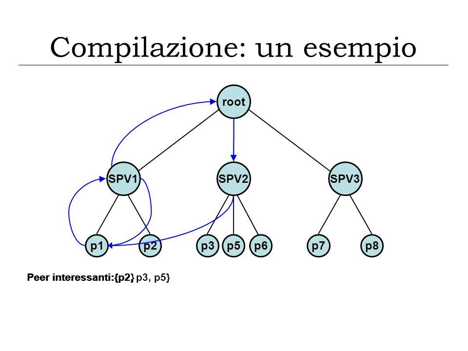 p1p2 root SPV1 p3p5p7p8 SPV3SPV2 p6 Compilazione: un esempio Peer interessanti:{p2}Peer interessanti:{p2, p3, p5}