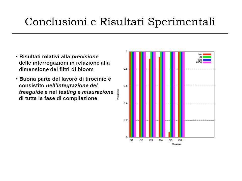 Conclusioni e Risultati Sperimentali Risultati relativi alla precisione delle interrogazioni in relazione alla dimensione dei filtri di bloom Buona pa