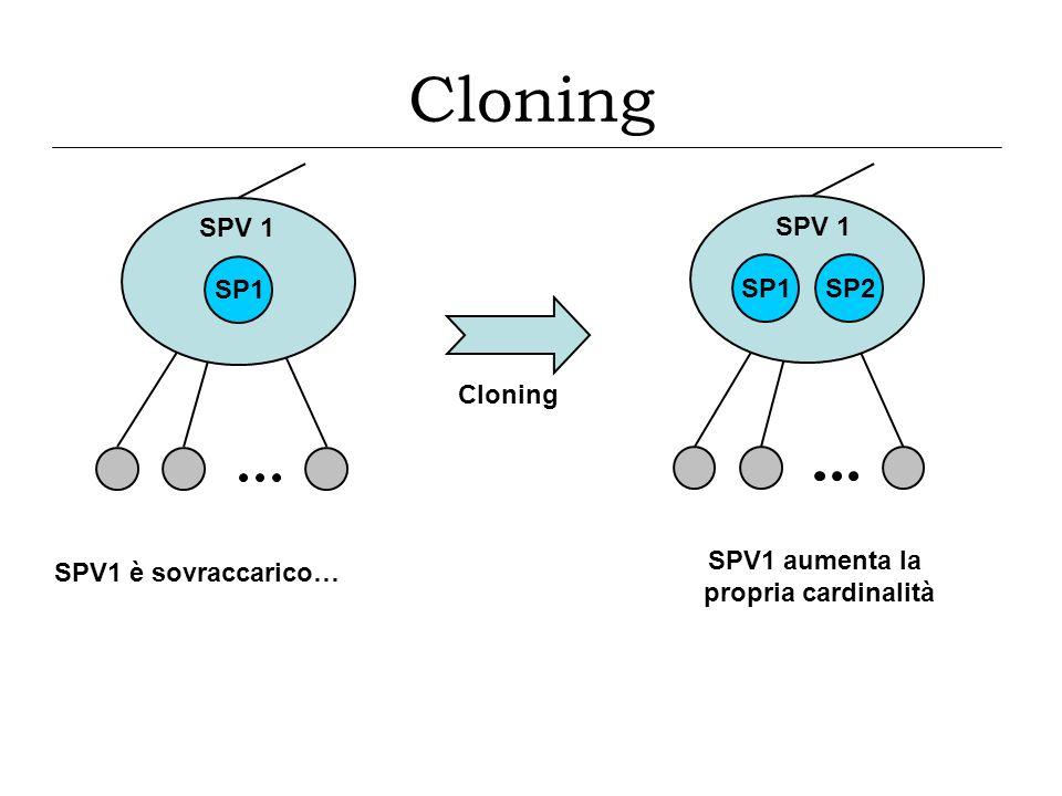 P1P2P7 SPV 1 SP1 SPV 1 ha costi di sincronizzazione elevati SP8 Splitting SPV1 dimezza la propria cardinalità I figli di SPV1 vengono ridistribuiti P5P7 SPV 1a SP1 P1P9 SPV 1b SP4SP5SP8 Splitting