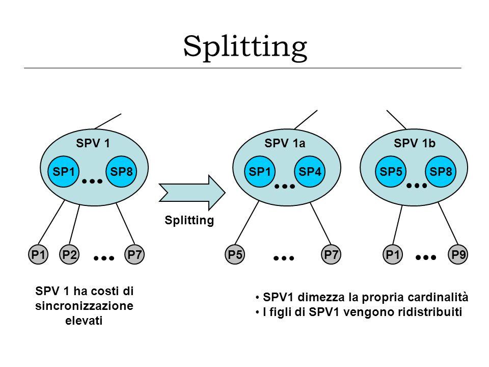 P1P2P7 SPV 1 SP1 SPV 1 ha costi di sincronizzazione elevati SP8 Splitting SPV1 dimezza la propria cardinalità I figli di SPV1 vengono ridistribuiti P5