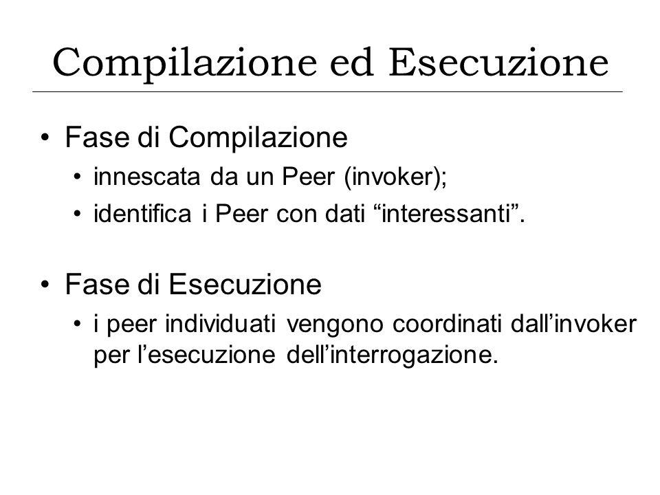 Fase di Compilazione innescata da un Peer (invoker); identifica i Peer con dati interessanti. Fase di Esecuzione i peer individuati vengono coordinati