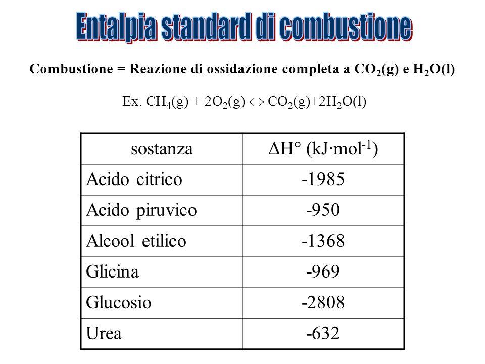 Ex. CH 4 (g) + 2O 2 (g) CO 2 (g)+2H 2 O(l) Combustione = Reazione di ossidazione completa a CO 2 (g) e H 2 O(l) sostanzaΔH° (kJ·mol -1 ) Acido citrico