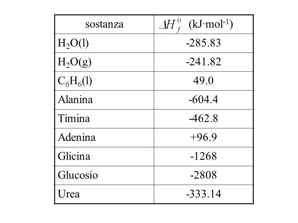 sostanza (kJ·mol -1 ) H 2 O(l)-285.83 H 2 O(g)-241.82 C 6 H 6 (l)49.0 Alanina-604.4 Timina-462.8 Adenina+96.9 Glicina-1268 Glucosio-2808 Urea-333.14