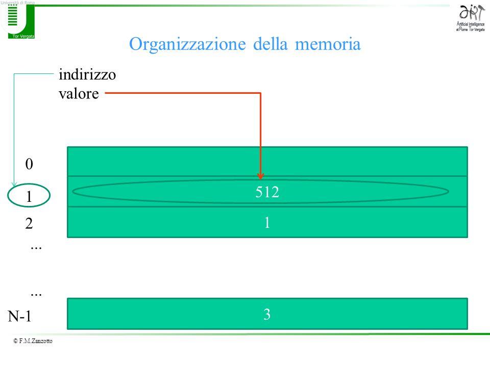 © F.M.Zanzotto Organizzazione della memoria... 0 1 2 N-1... 512 1 3 valore indirizzo