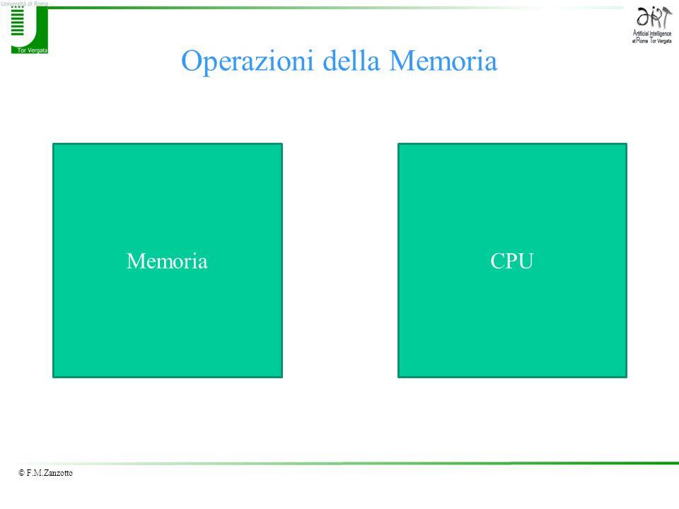© F.M.Zanzotto Operazioni della Memoria MemoriaCPU