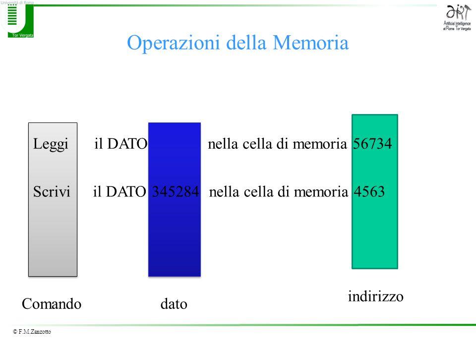© F.M.Zanzotto Operazioni della Memoria Leggiil DATOnella cella di memoria 56734 Scriviil DATO 345284nella cella di memoria 4563 Comandodato indirizzo