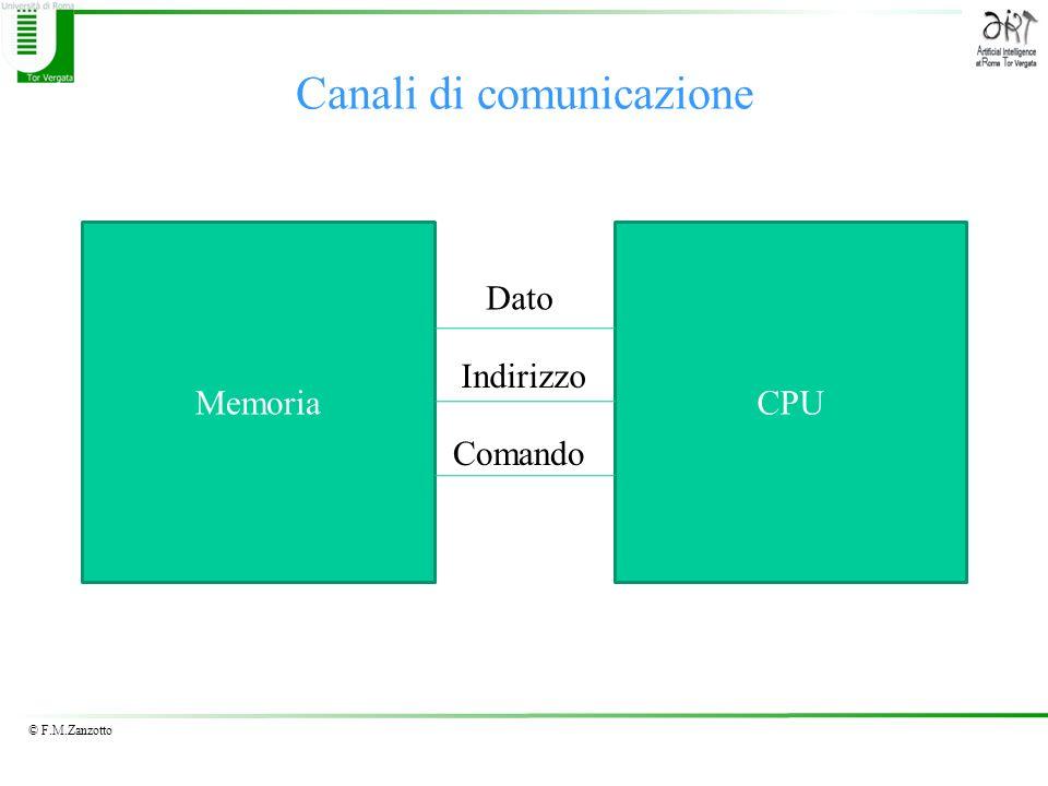 © F.M.Zanzotto Canali di comunicazione MemoriaCPU Dato Indirizzo Comando