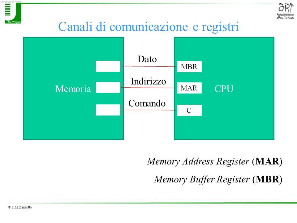 © F.M.Zanzotto Canali di comunicazione e registri MemoriaCPU Dato Indirizzo Comando MBR MAR C Memory Address Register (MAR) Memory Buffer Register (MB