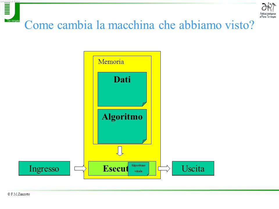 © F.M.Zanzotto Come cambia la macchina che abbiamo visto? Algoritmo Esecutore RisultatoDato Iniziale Dati Memoria IngressoUscita Algoritmo vitale