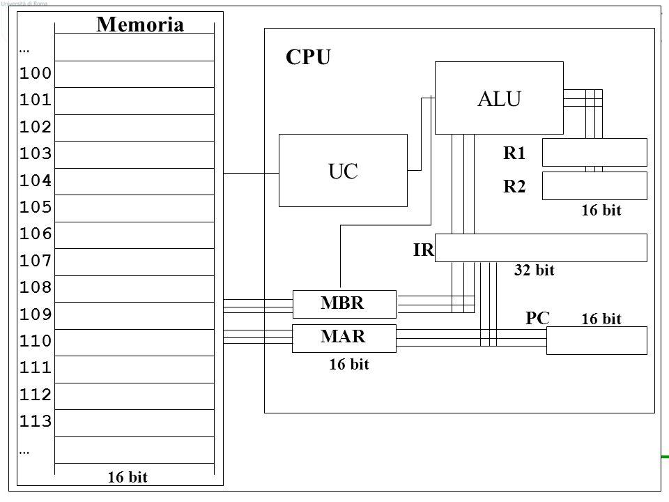 © F.M.Zanzotto Una visione di insieme … 100 101 102 103 104 105 106 107 108 109 110 111 112 113 … 16 bit PC 16 bit Memoria UC MBR MAR 16 bit CPU ALU R