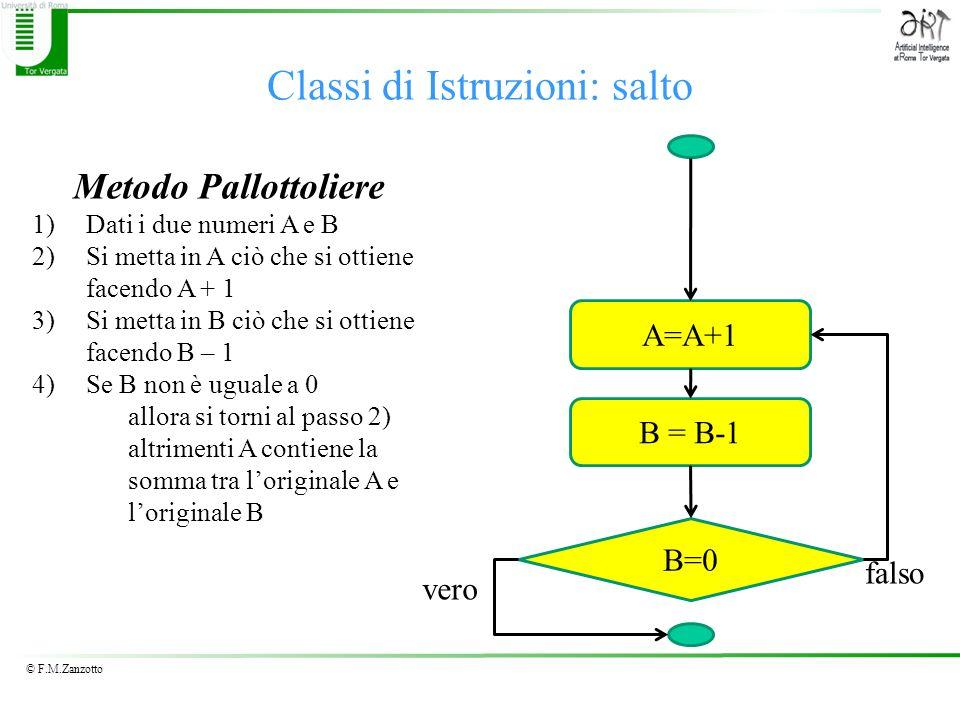 © F.M.Zanzotto Classi di Istruzioni: salto Metodo Pallottoliere 1)Dati i due numeri A e B 2)Si metta in A ciò che si ottiene facendo A + 1 3)Si metta in B ciò che si ottiene facendo B – 1 4)Se B non è uguale a 0 allora si torni al passo 2) altrimenti A contiene la somma tra loriginale A e loriginale B A=A+1 B = B-1 B=0 falso vero