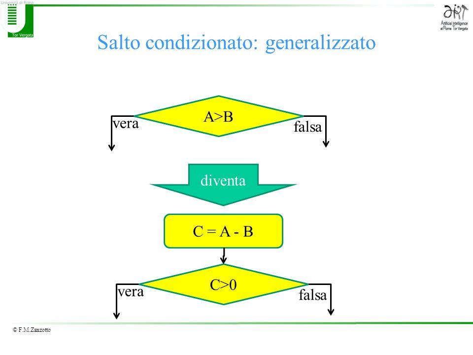© F.M.Zanzotto Salto condizionato: generalizzato A>B vera falsa C>0 vera falsa C = A - B diventa