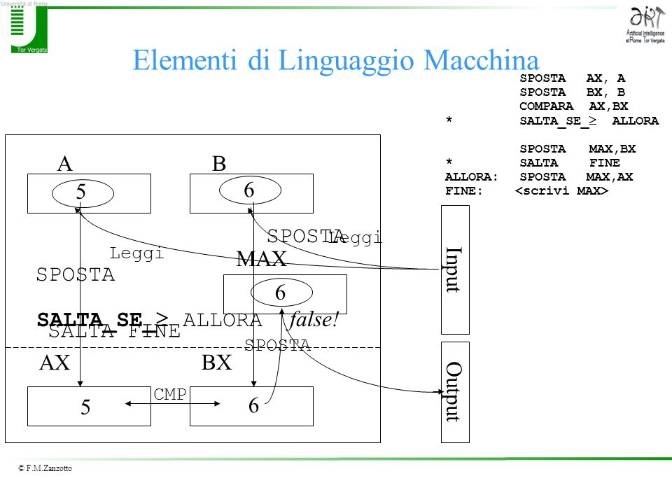 © F.M.Zanzotto Elementi di Linguaggio Macchina AX BX AB MAX 5 6 5 6 6 Input Output SPOSTA Leggi CMP SPOSTA SALTA_SE_ ALLORA false.