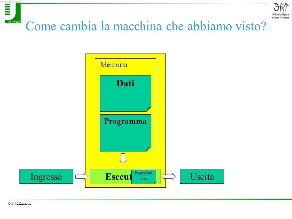 © F.M.Zanzotto Come cambia la macchina che abbiamo visto? Algoritmo Esecutore RisultatoDato Iniziale Dati Memoria IngressoUscita Algoritmo vitale Prog