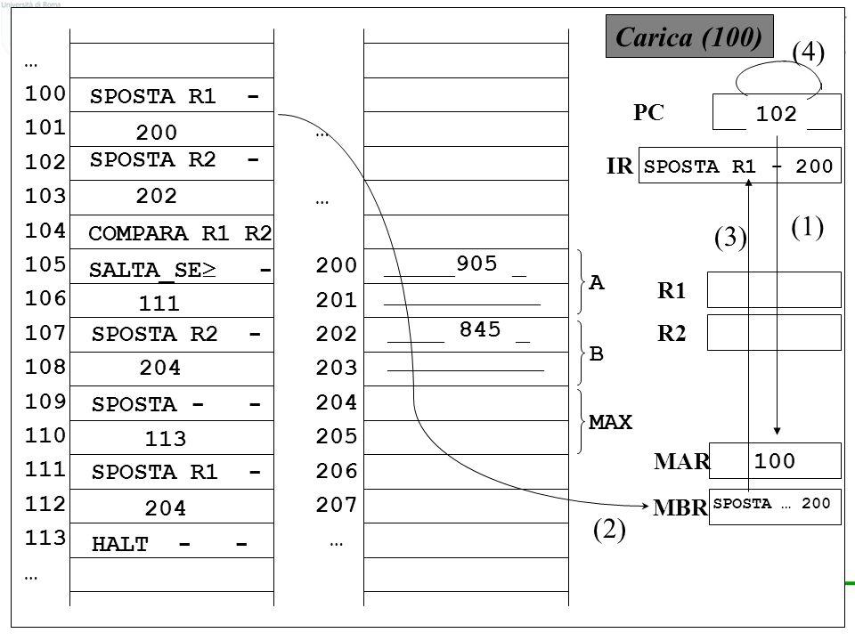 © F.M.Zanzotto MAR MBR R2 R1 PC IR … 100 101 102 103 104 105 106 107 108 109 110 111 112 113 … 200 201 202 203 204 205 206 207 … A B MAX _____905 _ ___________ ____ 845 _ ___________ 100 Carica (100) 100 (1) (2) (3) 102 (4) SPOSTA R1 - SPOSTA R2 - SALTA_SE - SPOSTA R2 - SPOSTA - - SPOSTA R1 - HALT - - COMPARA R1 R2 200 202 111 204 113 204 SPOSTA … 200 SPOSTA R1 - 200
