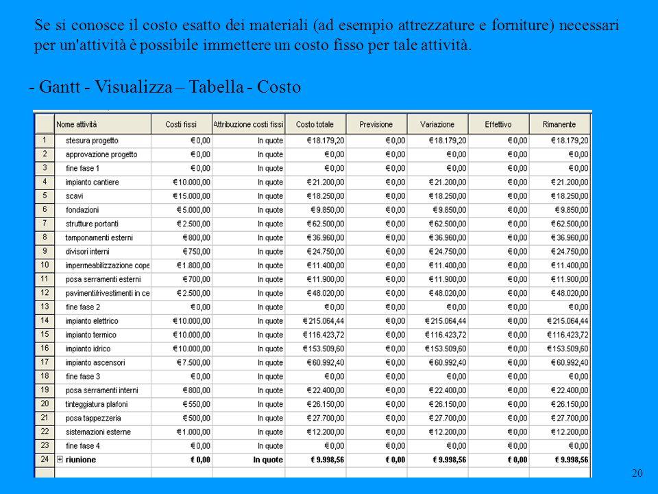 Se si conosce il costo esatto dei materiali (ad esempio attrezzature e forniture) necessari per un attività è possibile immettere un costo fisso per tale attività.