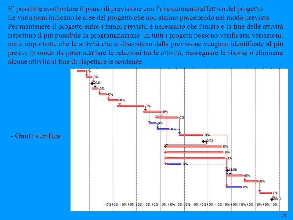 E possibile confrontare il piano di previsione con l'avanzamento effettivo del progetto. Le variazioni indicano le aree del progetto che non stanno pr