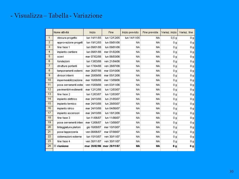 - Visualizza – Tabella - Variazione 30