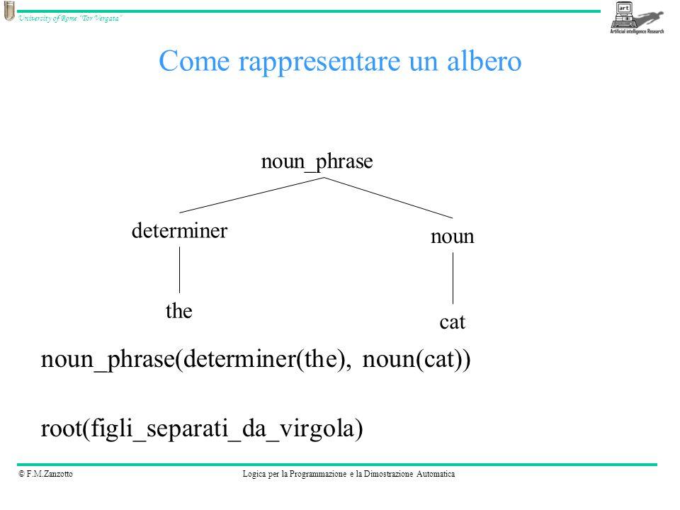 © F.M.ZanzottoLogica per la Programmazione e la Dimostrazione Automatica University of Rome Tor Vergata noun_phrase(determiner(the), noun(cat)) root(f