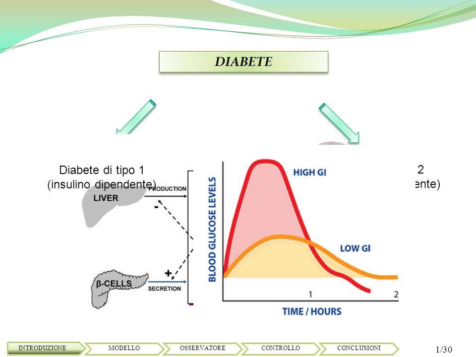 DIABETE INTRODUZIONE 2/30 MODELLOOSSERVATORECONTROLLOCONCLUSIONI TERAPIA: Mantenere il livello della glicemia in un range di [ 80 / 180 ] mg/dl; Prevenire la manifestazione di complicazioni a lungo termine;