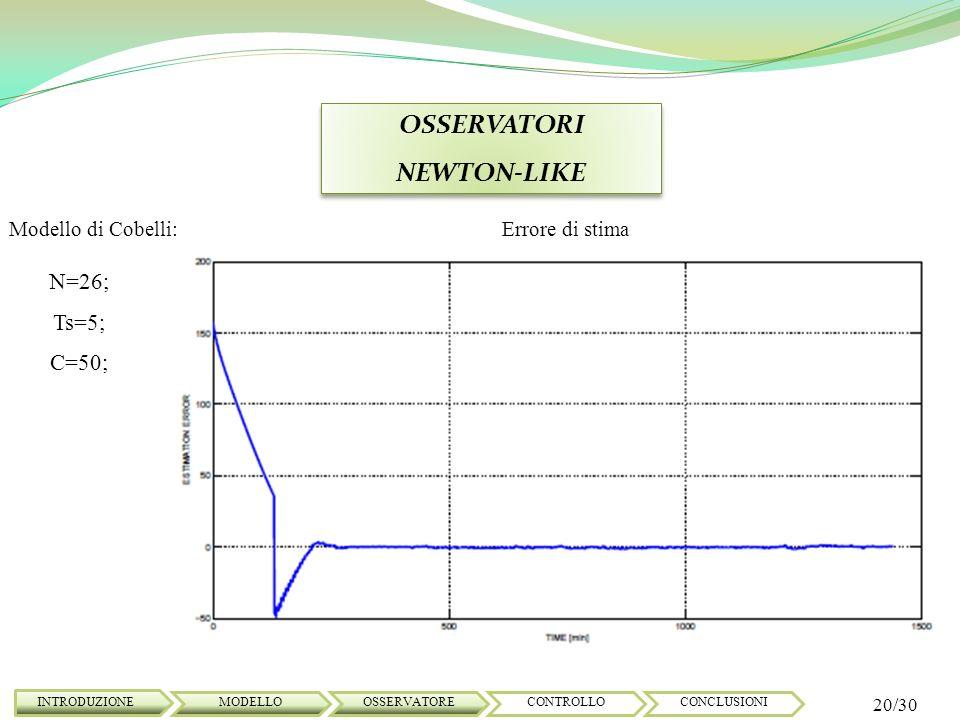 OSSERVATORI NEWTON-LIKE OSSERVATORI NEWTON-LIKE INTRODUZIONE 20/30 MODELLOOSSERVATORECONTROLLOCONCLUSIONI Modello di Cobelli: N=26; Ts=5; C=50; Errore