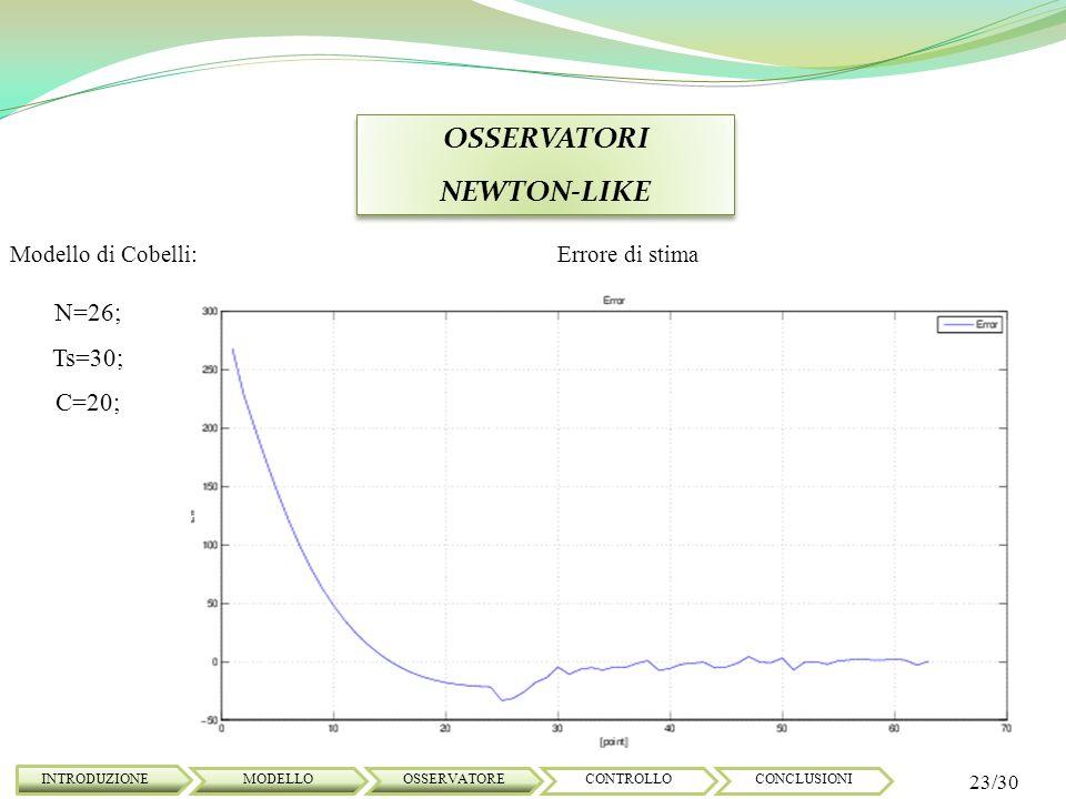 OSSERVATORI NEWTON-LIKE OSSERVATORI NEWTON-LIKE INTRODUZIONE 23/30 MODELLOOSSERVATORECONTROLLOCONCLUSIONI Modello di Cobelli: N=26; Ts=30; C=20; Error