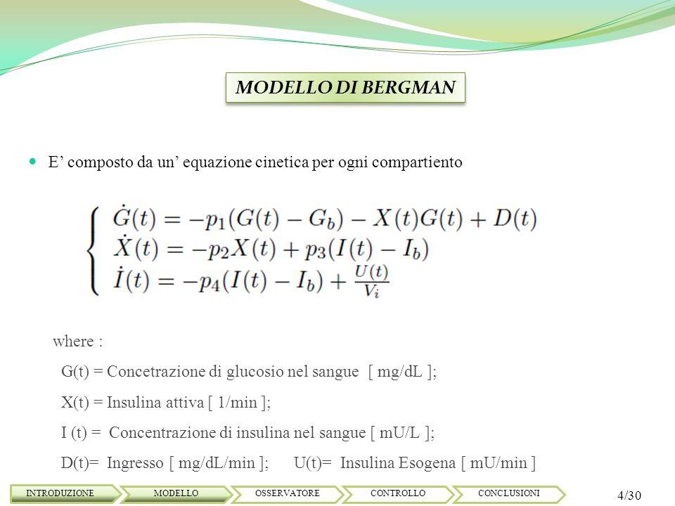 MODELLO DI COBELLI INTRODUZIONE 5/30 MODELLOOSSERVATORECONTROLLOCONCLUSIONI dove: Gp= Glucosio nel plasma [mg/Kg]; Ra = Velocità di comparsa del glucosio [mg/Kg/min] ; Gt= Glucosio nei tessuti [mg/Kg]; Uid= Utilizzazione del glucosio insulino dipendente [mg/Kg/min] E(t) = Escrezioni renali[mg/Kg/min]; EGP= Produzione endogena di glucosio [mg/Kg/min] ; Vg = Distribuzione del volume di glucosio[dl/Kg] ; E composto da due compartimenti per ogni equazione cinetica (1)