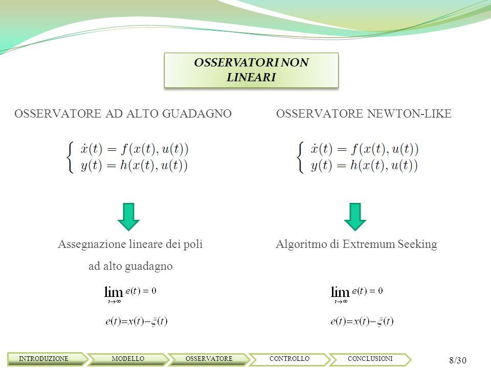 OSSERVATORI AD ALTO GUADAGNO INTRODUZIONE 9/30 MODELLOOSSERVATORECONTROLLOCONCLUSIONI Hp: (A,C) Osservabile Equazione dellosservatore Definito il sistema non lineare: