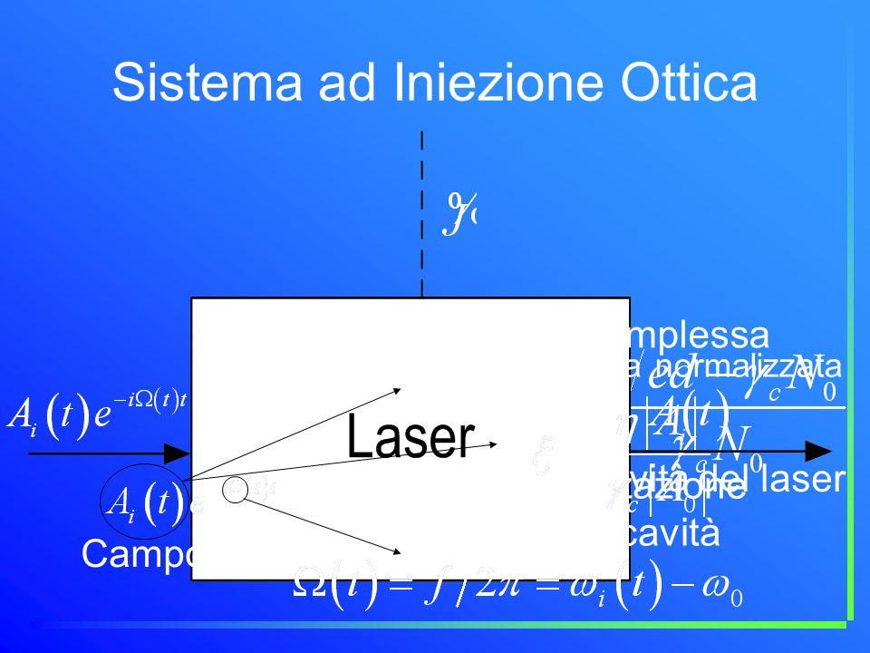 Sistema ad Iniezione Ottica Ampiezza intracavità del laser Campo iniettato nella cavità Desincronizzazione rispetto alla cavità Ampiezza complessa del