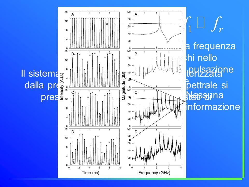 Feedback positivo Il sistema presenta una dinamica caratterizzata dalla presenza di picchi, ma lanalisi spettrale si presenta poco interessante negli