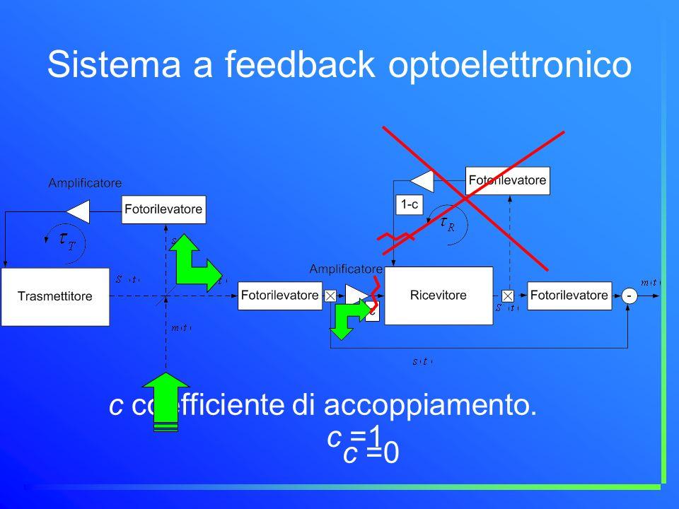 Sistema a feedback optoelettronico c coefficiente di accoppiamento. c =1 c =0