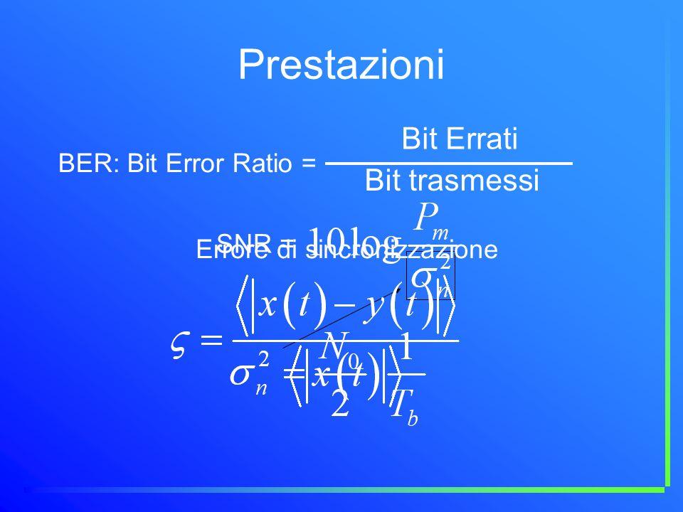 Prestazioni BER: Bit Error Ratio = Bit Errati Bit trasmessi SNR = Errore di sincronizzazione