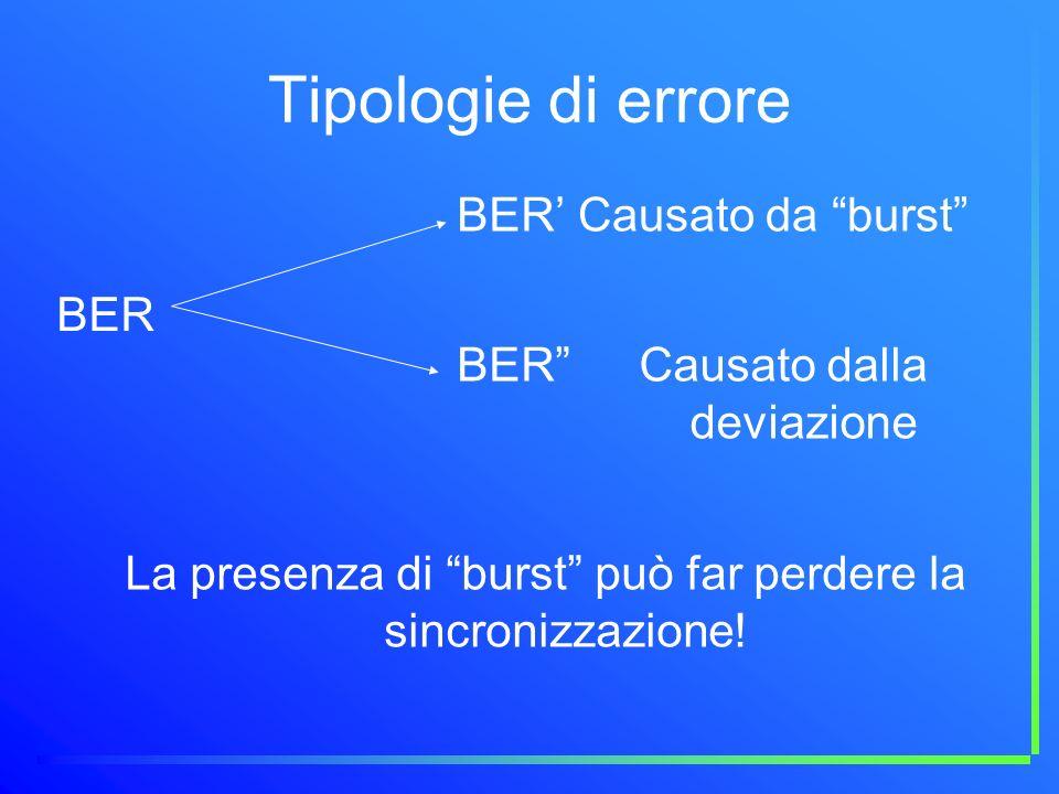 Tipologie di errore BER Causato da burst Causato dalla deviazione La presenza di burst può far perdere la sincronizzazione!