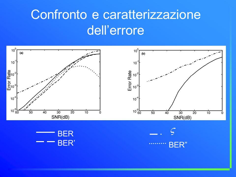 Confronto e caratterizzazione dellerrore BER