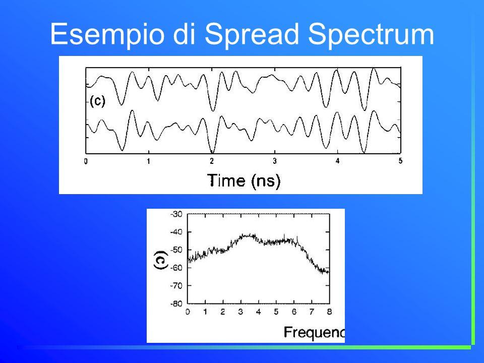 Esempio di Spread Spectrum