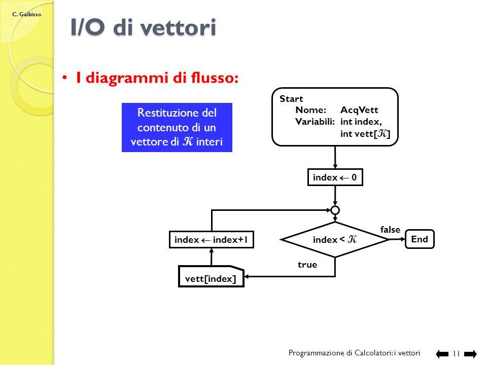 C. Gaibisso I/O di vettori Programmazione di Calcolatori: i vettori 10 Start Nome:AcqVett Variabili:int index, int vett[ K ] index 0 index < K End fal
