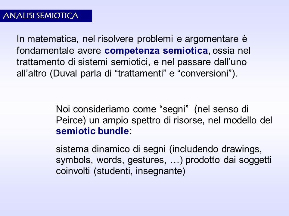 ANALISI SEMIOTICA Noi consideriamo come segni (nel senso di Peirce) un ampio spettro di risorse, nel modello del semiotic bundle: sistema dinamico di