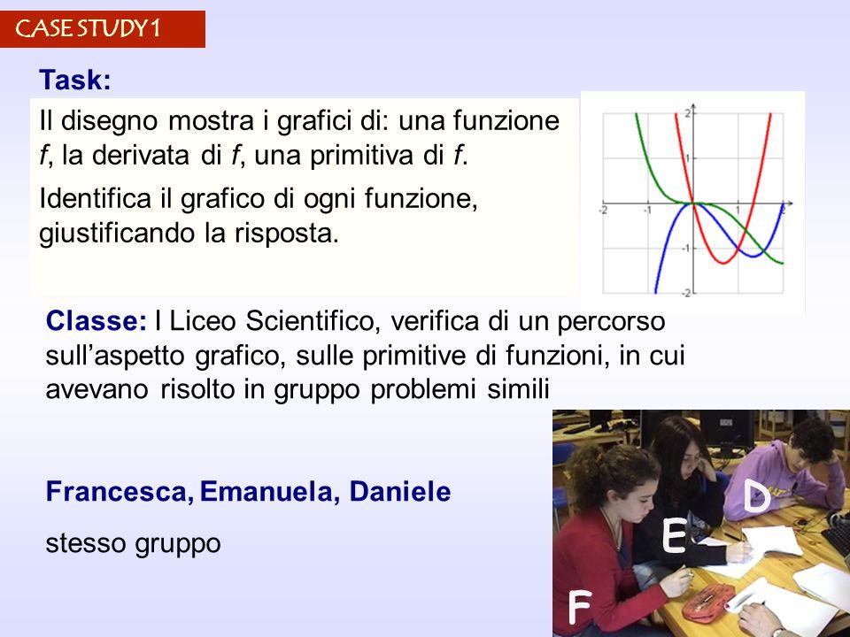 13 Classe: I Liceo Scientifico, verifica di un percorso sullaspetto grafico, sulle primitive di funzioni, in cui avevano risolto in gruppo problemi si