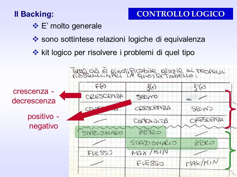 21 Il Backing: E molto generale sono sottintese relazioni logiche di equivalenza kit logico per risolvere i problemi di quel tipo crescenza - decresce