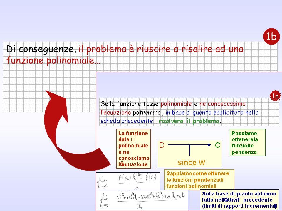 31 Di conseguenze, il problema è riuscire a risalire ad una funzione polinomiale… 1b