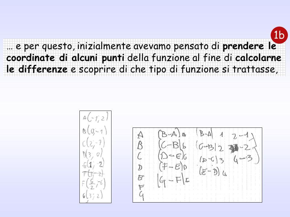 … e per questo, inizialmente avevamo pensato di prendere le coordinate di alcuni punti della funzione al fine di calcolarne le differenze e scoprire d