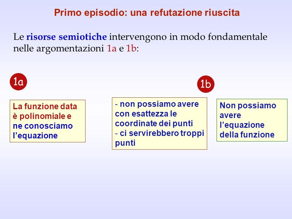 La funzione data è polinomiale e ne conosciamo lequazione Primo episodio: una refutazione riuscita Le risorse semiotiche intervengono in modo fondamen