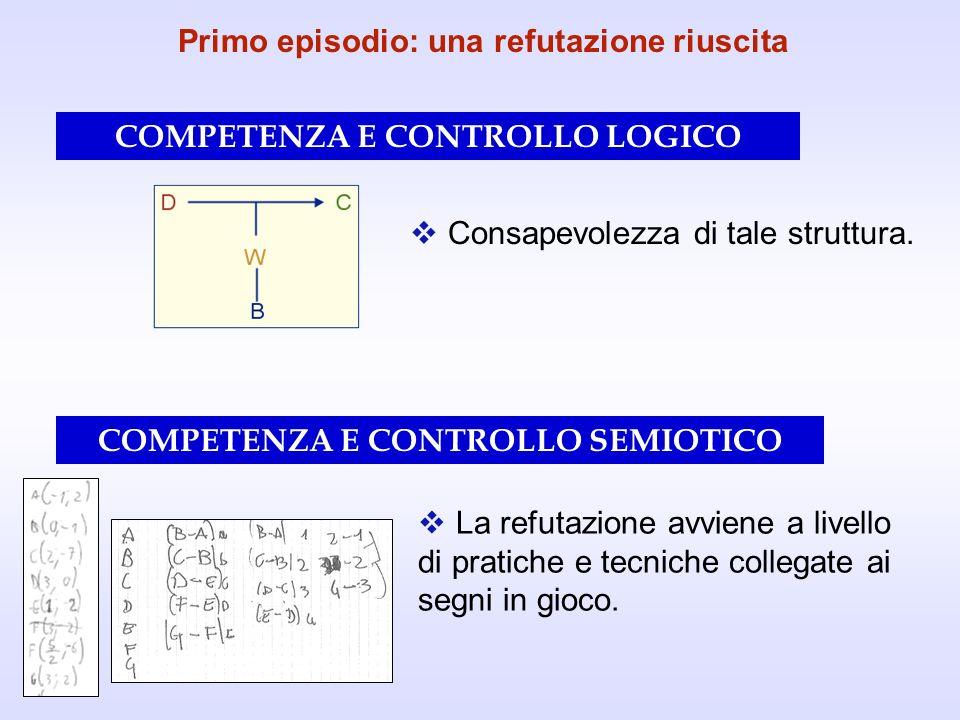 Primo episodio: una refutazione riuscita COMPETENZA E CONTROLLO SEMIOTICO COMPETENZA E CONTROLLO LOGICO Consapevolezza di tale struttura. La refutazio
