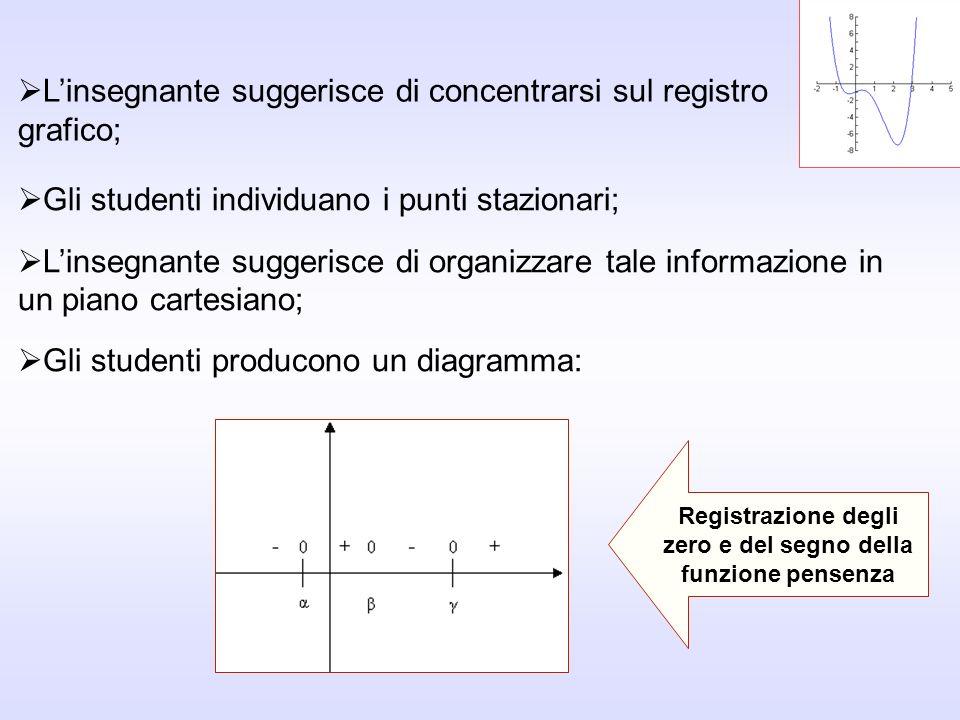 Linsegnante suggerisce di concentrarsi sul registro grafico; Registrazione degli zero e del segno della funzione pensenza Gli studenti individuano i p