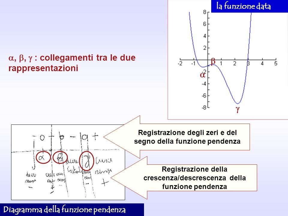 Registrazione degli zeri e del segno della funzione pendenza Registrazione della crescenza/descrescenza della funzione pendenza,, : collegamenti tra l